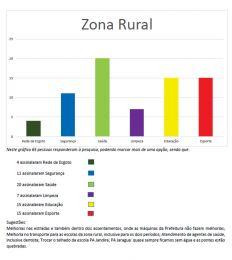 zona_rural